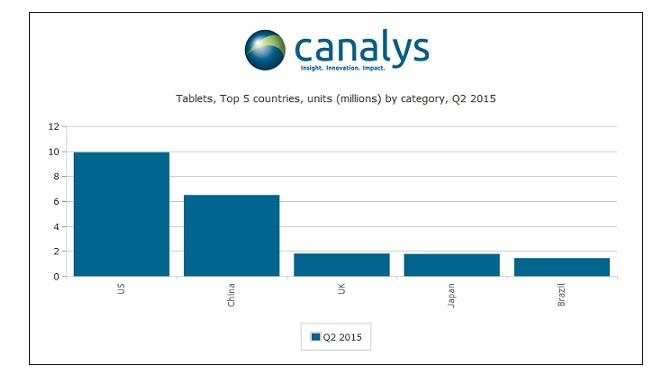 tablets_Q22015_canalys